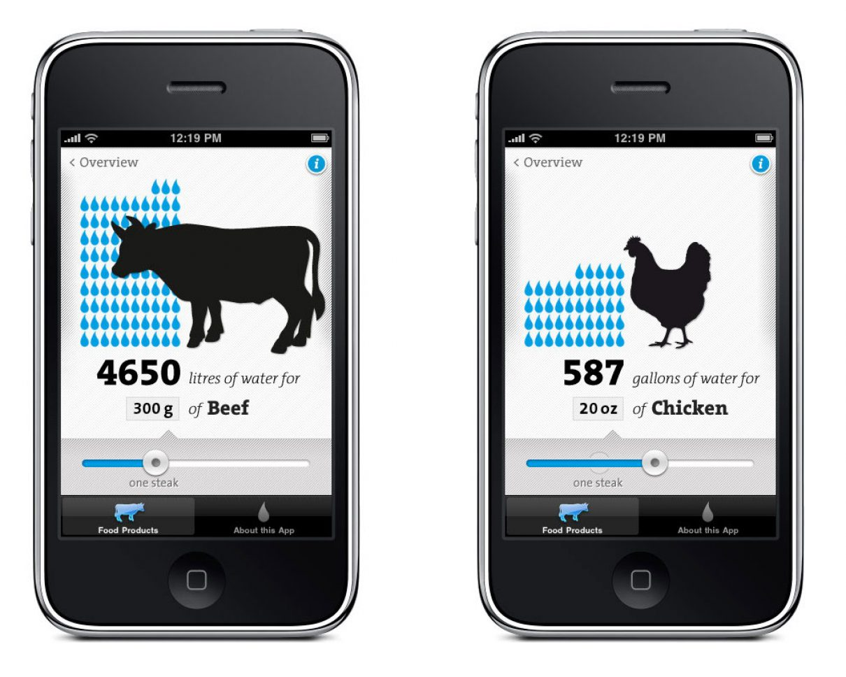 Waterbewust met de Virtual Water app