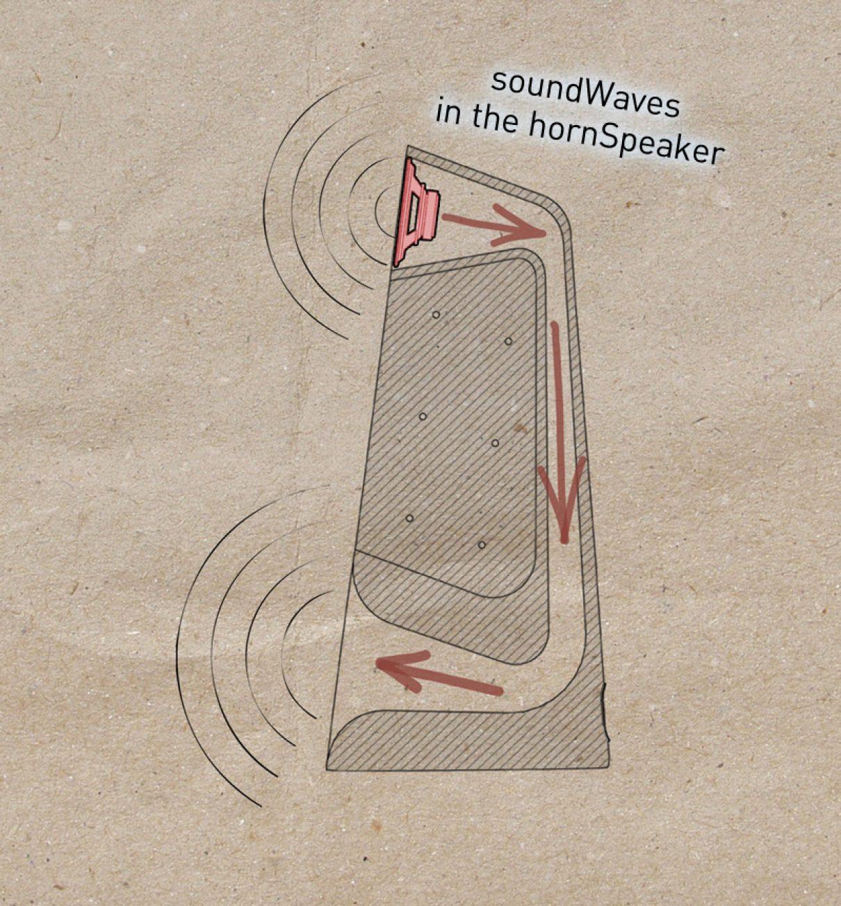 Speakers van beton