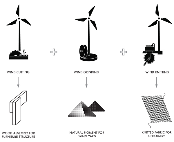 Het productieproces van Windworks van Merel Karhof in beeld